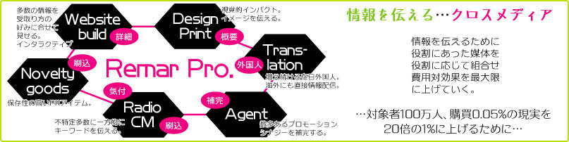 渡名喜村] 複数のメディア特性を活かしてクロスメディア。費用対効果の高いメディア戦略。