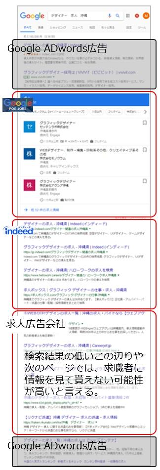 Google求人検索結果