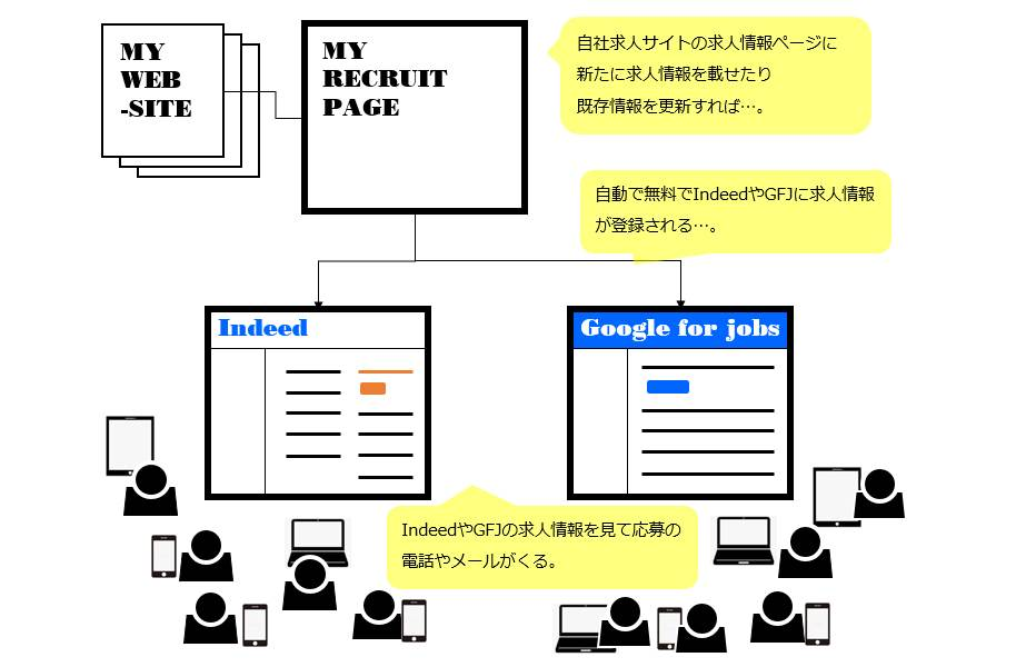 Google for jobs/ Indeed活用を活用した求人募集の流れ