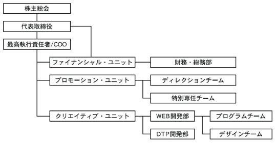 株式会社リマープロ 組織図